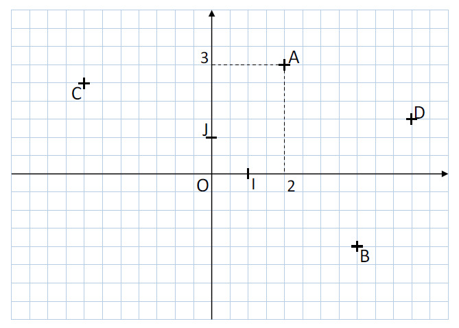 Mathplace cours_5e_nbrelatifs-1 Méthode 2 : Comment placer un point dans un repère
