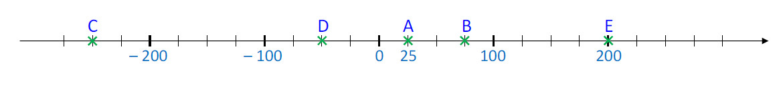 Mathplace cours_5e_nbrelatifs-5 Méthode 1 : Comment placer un point d'abscisse donnée ?