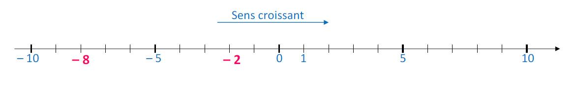 Mathplace cours_5e_nbrelatifs-7 III. Comparer deux nombres relatifs