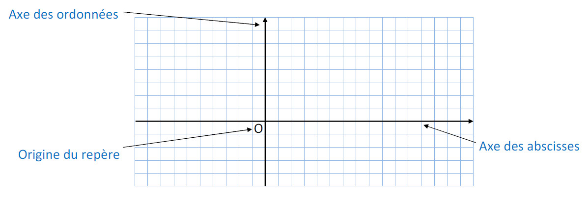 Mathplace cours_5e_nbrelatifs-8 IV. Repérage dans le plan