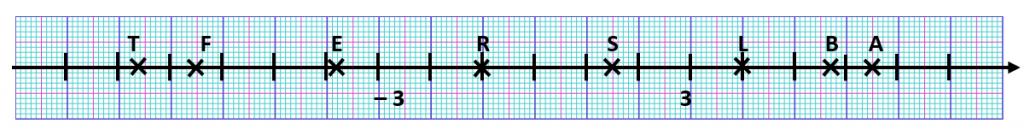 Mathplace exercice_5e_nombre_relatif-3-1024x135 Exercice 6 : abscisse d'un point
