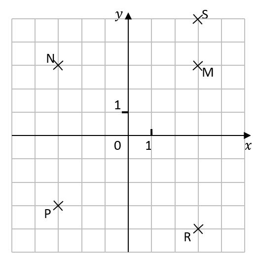 Mathplace exercice_5e_nombre_relatif-7 Exercice 2 : points dans un repère