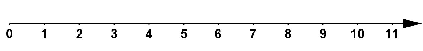 Mathplace Cous_5e_nb_decimaux01a II. Repérage sur une droite graduée