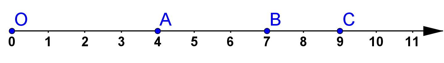 Mathplace Cous_5e_nb_decimaux01b II. Repérage sur une droite graduée