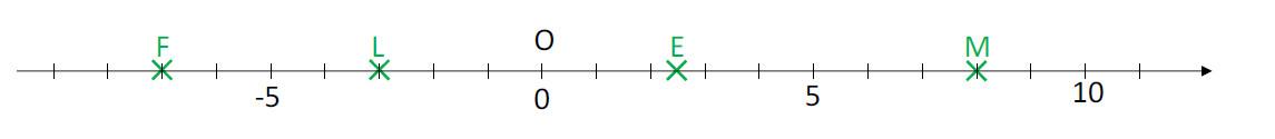 Mathplace cours_5e_nombre_relatif_add_soust-1 III. Distance de deux points sur une droite graduée
