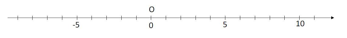 Mathplace cours_5e_nombre_relatif_add_soust-2 III. Distance de deux points sur une droite graduée