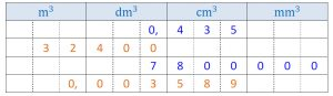 Mathplace cours_5e_volumes-18-300x87 I. Unités de volume et de contenance