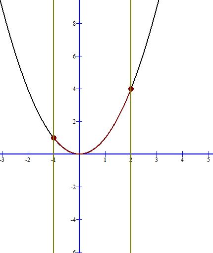 Mathplace figure-4-nouvelle-fonction Exercice 2 : Trouver un encadrement