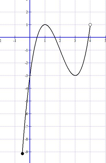 Mathplace figure-5-nouvelle-fonction Exercice 1 : Etude d'une fonction à partir de sa courbe