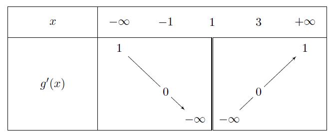 Mathplace exercice-1eS_application_derivee-22 Exercice 5 : Application de la dérivée