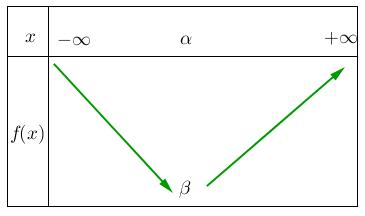 Mathplace figure-1-methode-EF Méthode 4 : Etudier le sens de variation d'une fonction trinôme du second degré