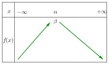 Mathplace figure-2-methode-EF Méthode 4 : Etudier le sens de variation d'une fonction trinôme du second degré