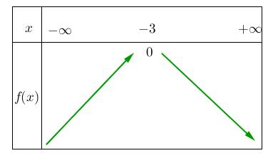 Mathplace figure-3-methode-EF Méthode 4 : Etudier le sens de variation d'une fonction trinôme du second degré