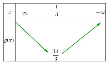 Mathplace figure-4-methode-EF Méthode 4 : Etudier le sens de variation d'une fonction trinôme du second degré