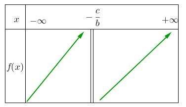 Mathplace figure-5a-methode-EF Méthode 5 : Etudier le sens de variation d'une fonction homographique