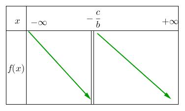 Mathplace figure-5b-methode-EF Méthode 5 : Etudier le sens de variation d'une fonction homographique
