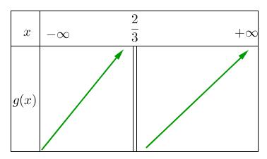 Mathplace figure-6b-methode-EF Méthode 5 : Etudier le sens de variation d'une fonction homographique