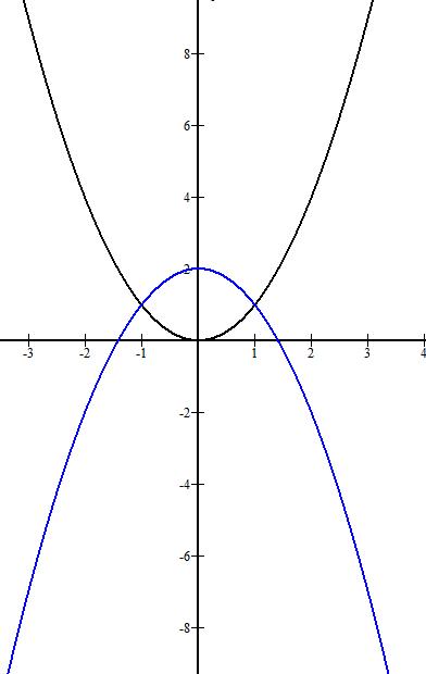Mathplace figure-6-etude-des-fonctions Exercice 4 : Fonction carrée