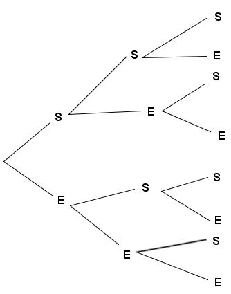 Exercice 4 Arbre De Probabilite Mathplace