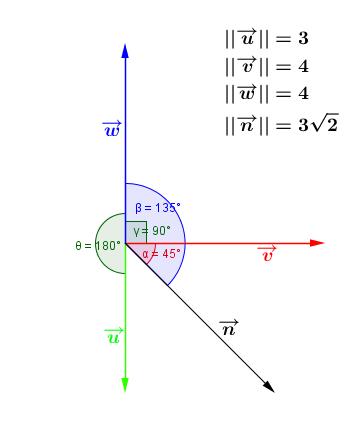 Mathplace figure-2-methode-prod_scalaire Méthode 4 : Déterminer le produit scalaire de deux vecteurs en utilisant leur norme et l'angle