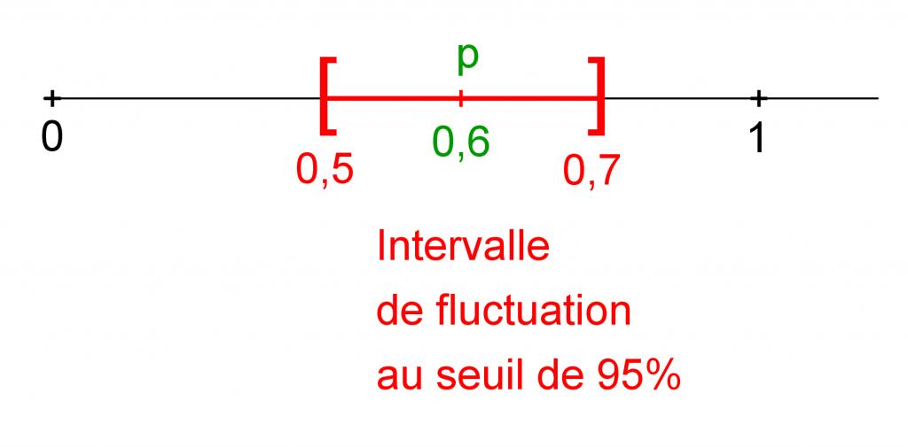 Mathplace cours_2e_echantillonnage01-1024x505 2. Intervalle de fluctuation