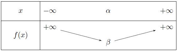 Mathplace fardeena13a 3. Fonctions polynômes du second degré