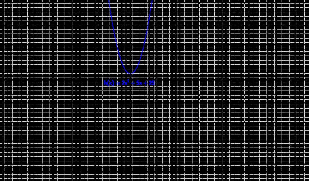Mathplace fardeena14c-1024x600 3. Fonctions polynômes du second degré