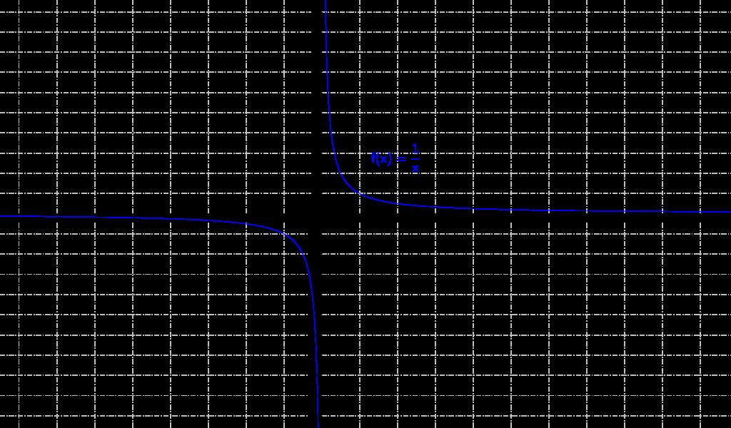 Mathplace fardeena18-1-1024x600 4. Fonction inverse