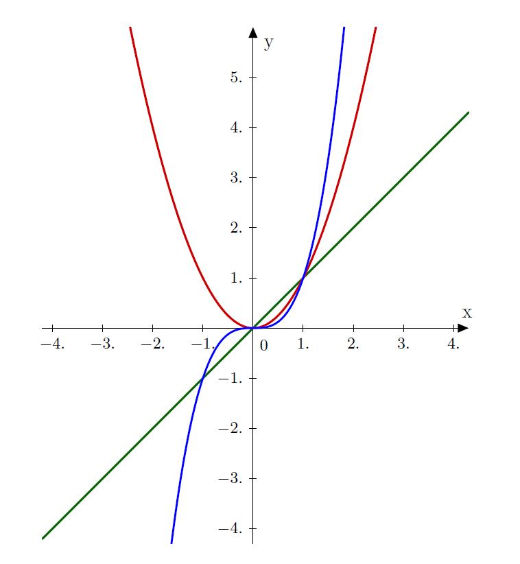 Mathplace exercice-2e-fonction-reference-1 Exercice 8 : ranger les nombres
