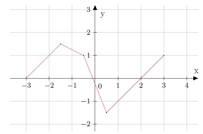 Mathplace exercice-2e-fonction-reference-2 Exercice 1 : fonction de référence