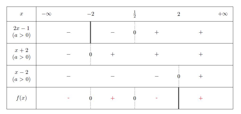 Mathplace figure3 Méthode 3 - Résolution d'inéquation produit ou quotient