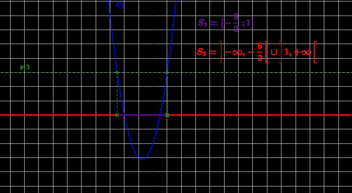 Mathplace inequation5 2. Résolution graphique d'inéquations