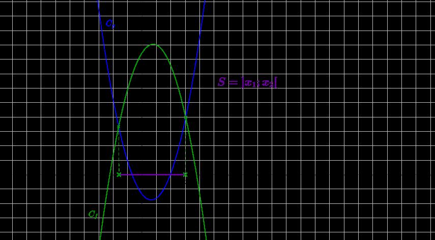 Mathplace inequation6 2. Résolution graphique d'inéquations