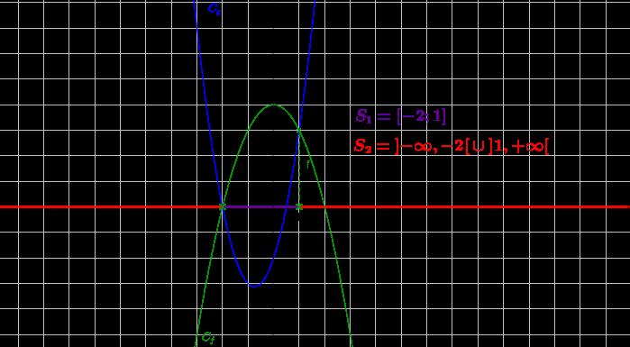 Mathplace inequation7 2. Résolution graphique d'inéquations