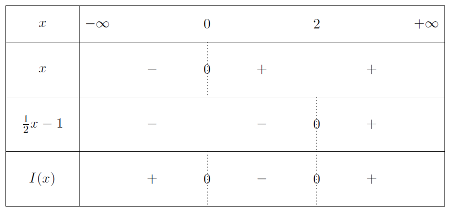 Mathplace exercice-seconde-inequation-11 Exercice 4 : inéquation