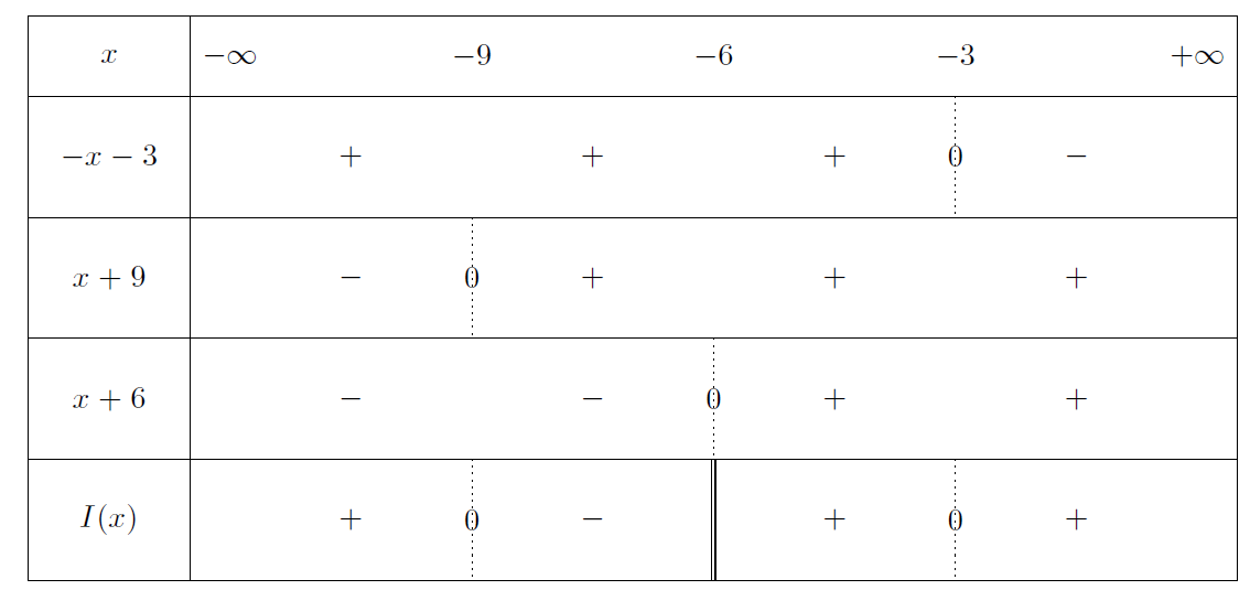 Mathplace exercice-seconde-inequation-12 Exercice 7 : Inéquations