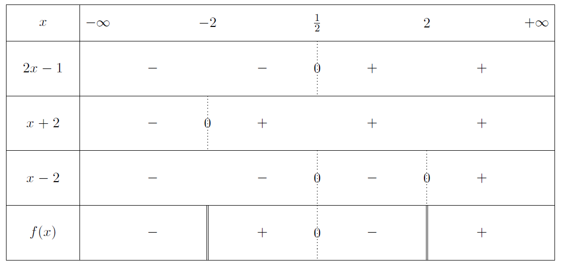 Mathplace exercice-seconde-inequation-13 Exercice 7 : inéquation