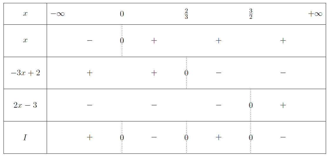 Mathplace exercice-seconde-inequation-14 Exercice 9 : inéquation