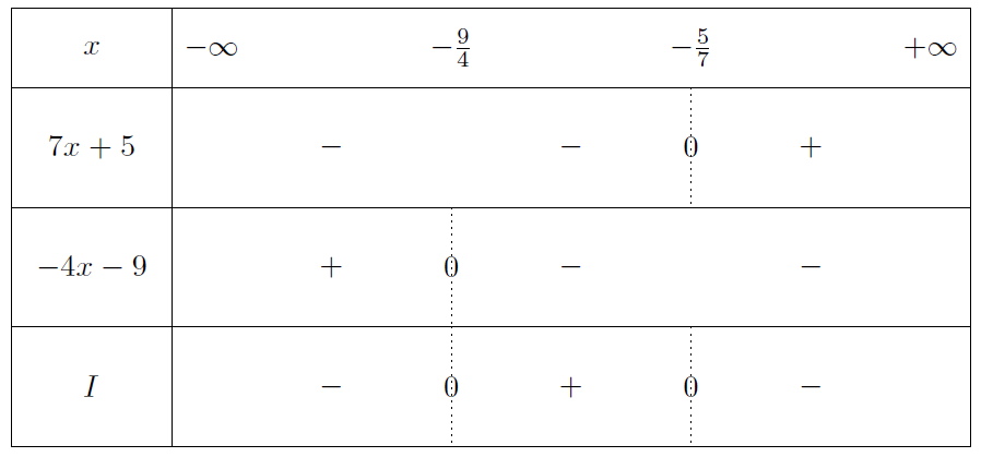 Mathplace exercice-seconde-inequation-17 Exercice 5 : etude des fonctions