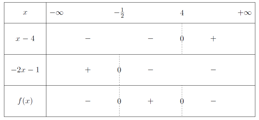 Mathplace exercice-seconde-inequation-18 Exercice 6 : etude des fonctions