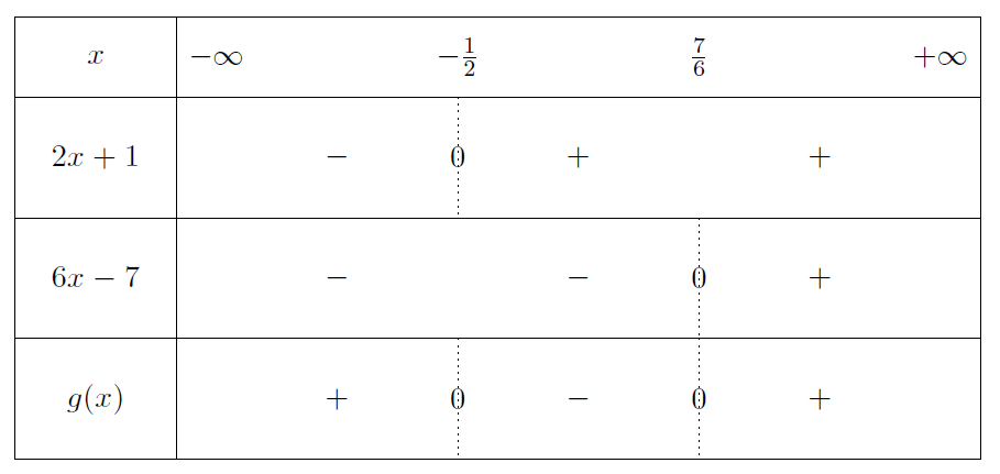 Mathplace exercice-seconde-inequation-19 Exercice 6 : etude des fonctions