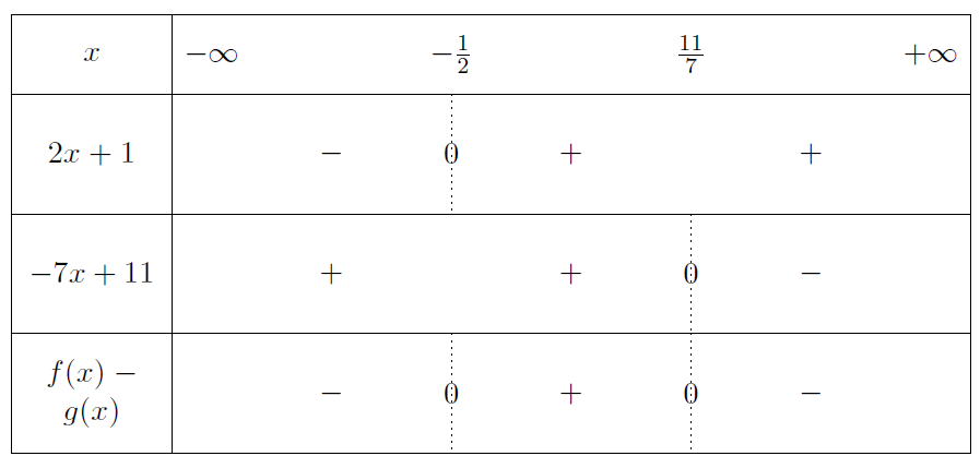 Mathplace exercice-seconde-inequation-20 Exercice 6 : etude des fonctions