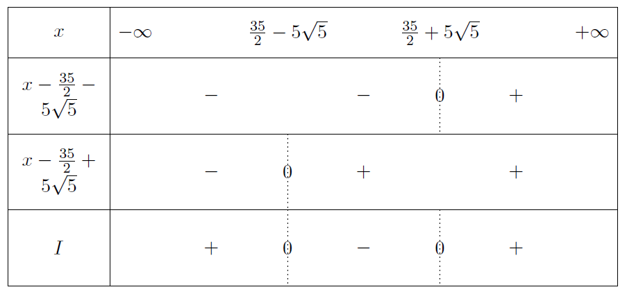Mathplace exercice-seconde-inequation-21 Exercice 10 : inéquation