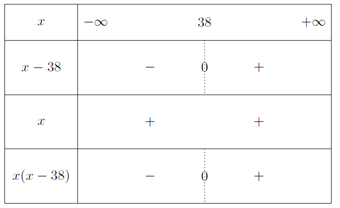 Mathplace exercice-seconde-inequation-22 Exercice 4 :  inéquation
