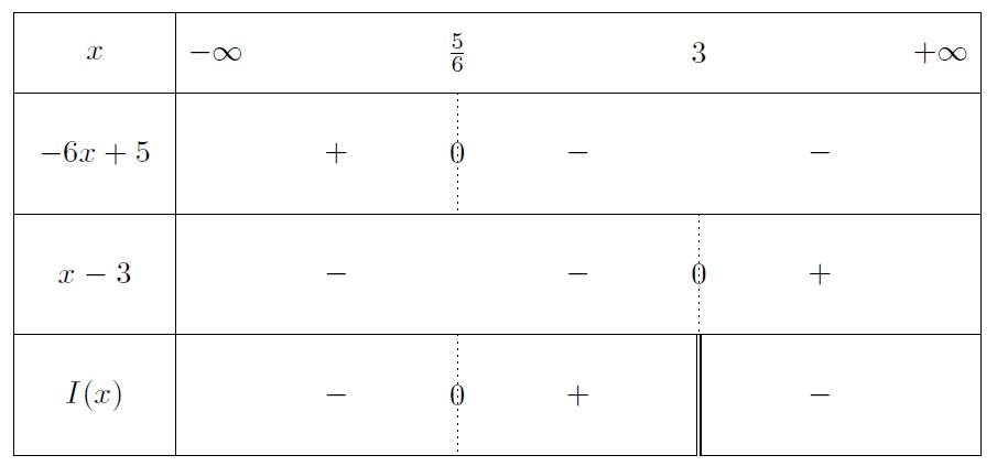 Mathplace exercice-seconde-inequation-24 Exercice 1 : inéquations