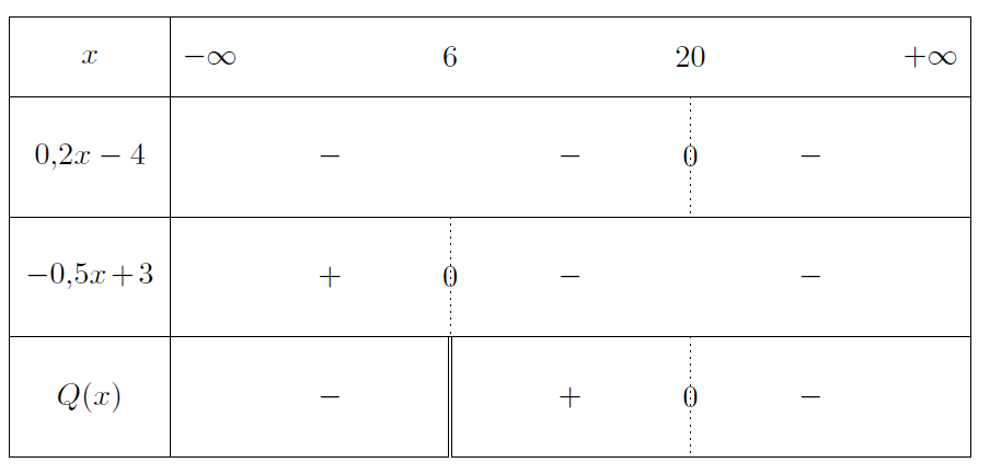 Mathplace exercice-seconde-inequation-5 Exercice 4 : signe des fonctions
