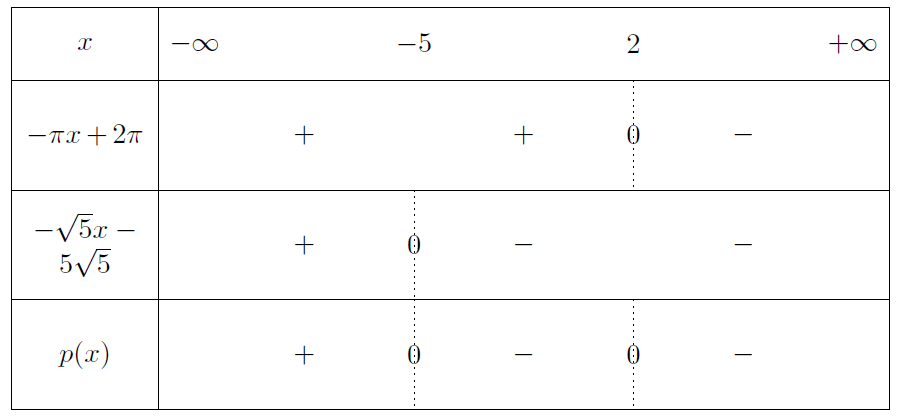 Mathplace exercice-seconde-inequation-6 Exercice 3 : signe des fonctions