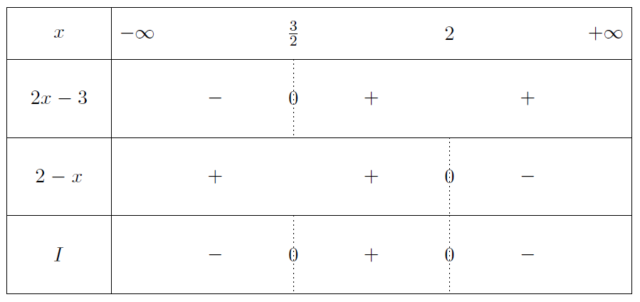 Mathplace exercice-seconde-inequation-7 Exercice 9 : Inéquations