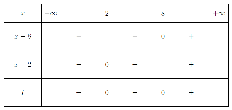 Mathplace exercice-seconde-inequation-8 Exercice 10 : Inéquations