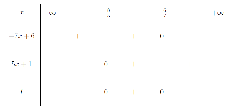 Mathplace exercice-seconde-inequation-9 Exercice 1 : inéquations